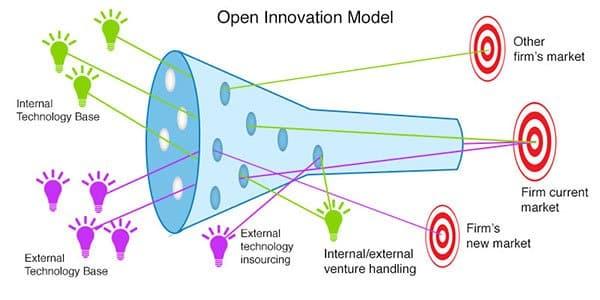 مدل نوآوری باز