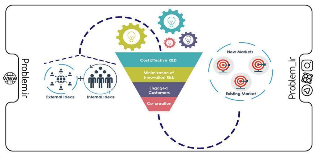 نوآوری باز و مدل های آن