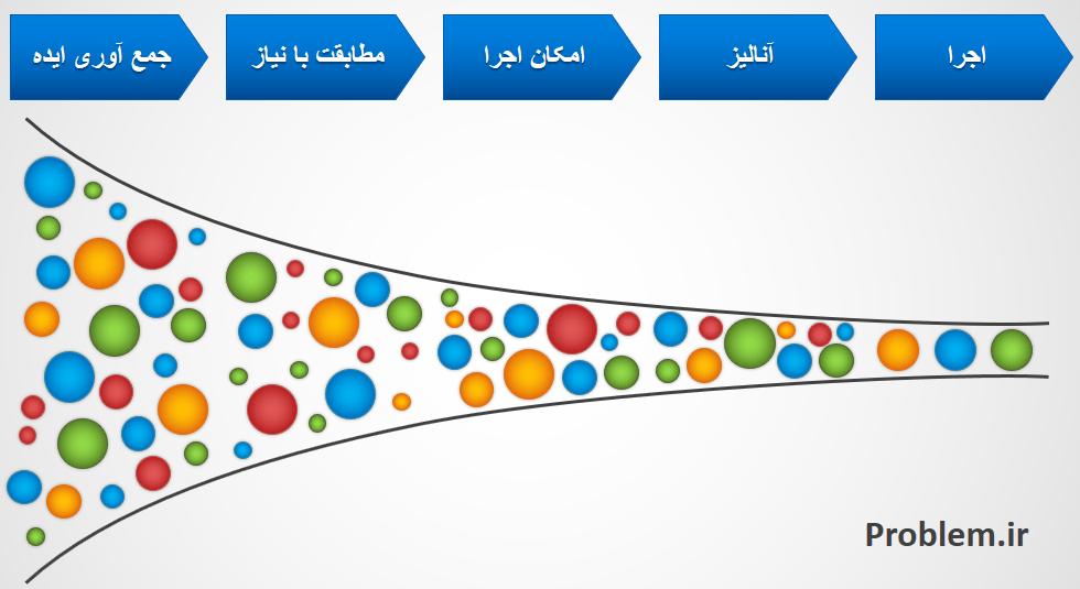 قیف فروش، یکی از مدل های مدیریت نوآوری
